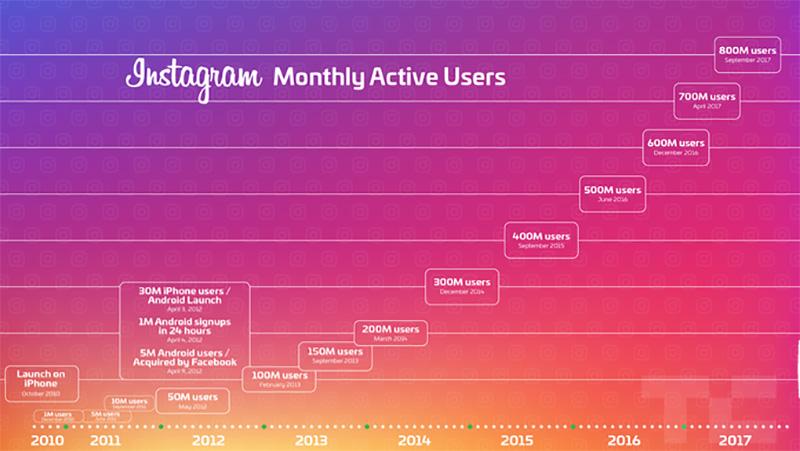 instagram-800m-2017-09